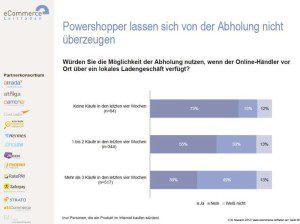 Laut E-Commerce Leitfaden ist Click & Collect nichts für Online-Powershopper