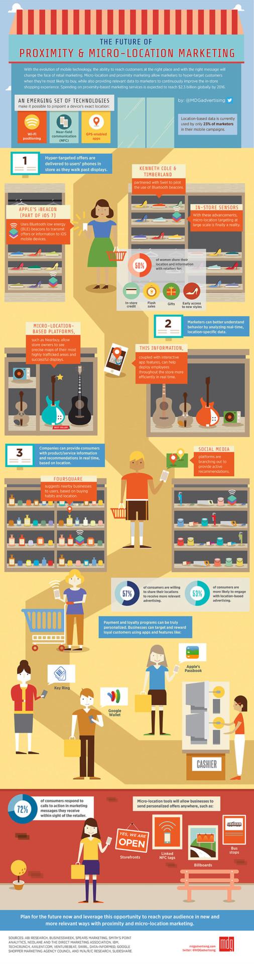 Future of Proximity & Micro-Location Marketing - Infographic