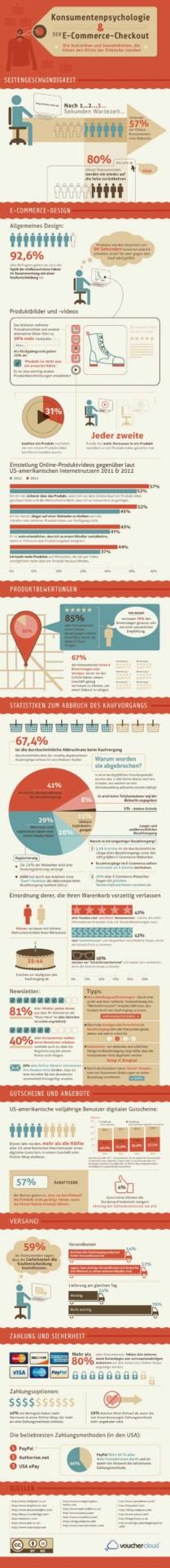 Infografik vouchercloud