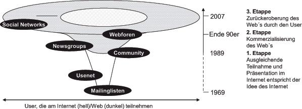 Abb. 2.2 Entwicklung virtueller Gemeinschaftsformen seit Entstehung des Apranet. (Quelle: Beckmann und Schulz 2008, S. 139)