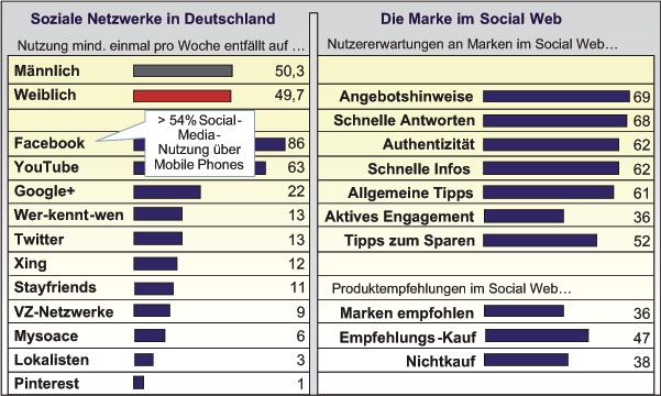 Abb. 2.3 Erwartungen an Marken im sozialen Netz. (Quelle: Horizont 44/2012, Basis 2.000 Onliner ab 14 Jahre)