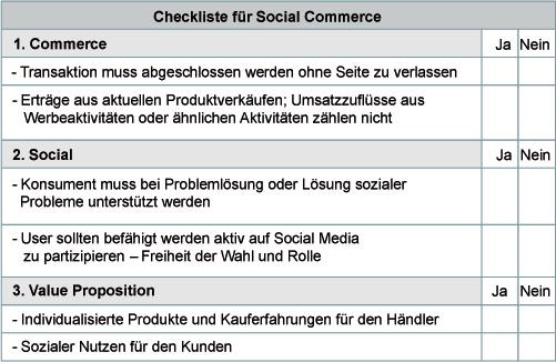 Abb. 2.4 Checkliste für Social Commerce. (Quelle: Haarhaus 2013)