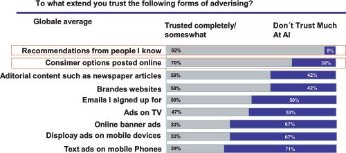 Abb. 2.5 Global Trust of Advertising. (Quelle: Strategicmarketingadvisors 2011)