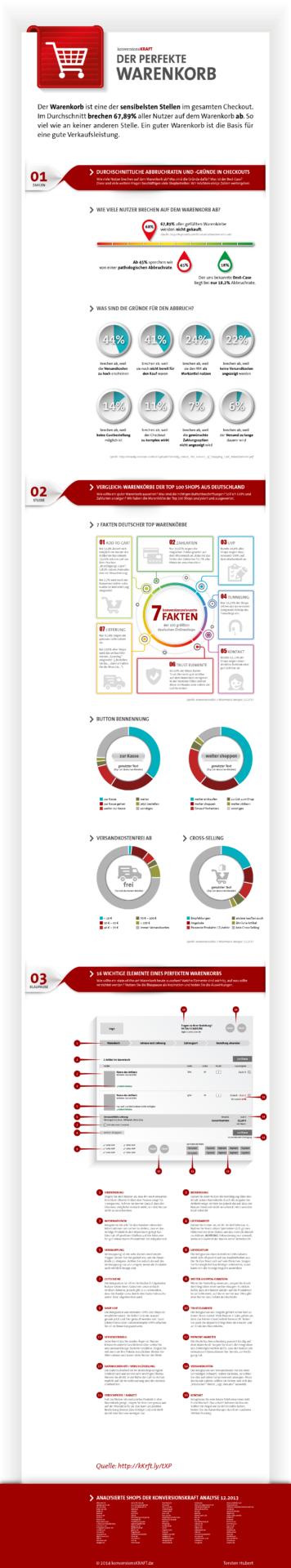 infografik-warenkorb