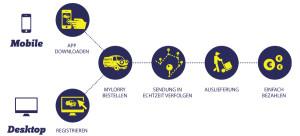 Das Liefermodell von MyLorry
