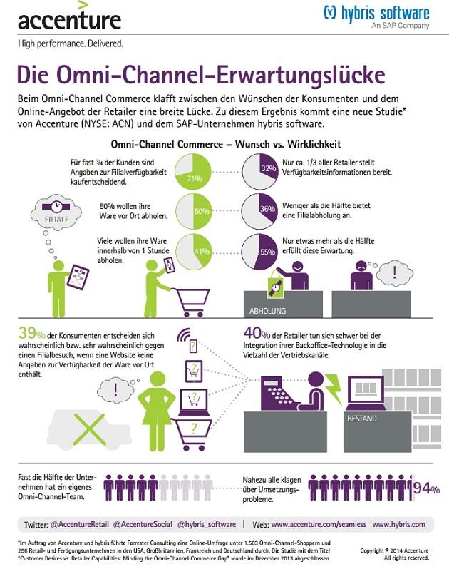Omnichannel-EL