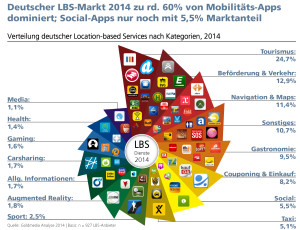 Verteilung deutscher Location-based-Services nach Kategorien für 2014