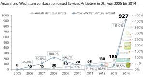 Anzahl und Wachstum der Location-based Service-Anbieter in Deutschland von 2005 bis 2014