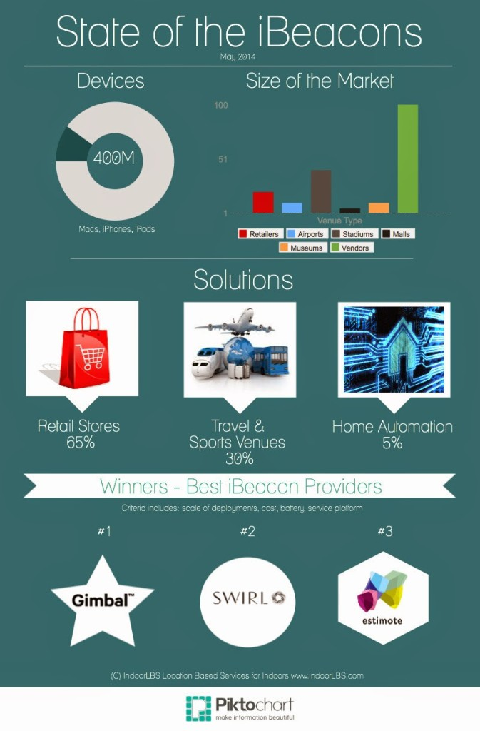 State of the iBeacons (Infographic) May 2014