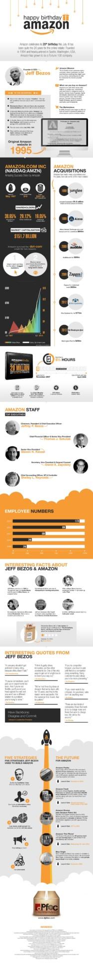 Amazon in numbers Infografik 20 Jahre