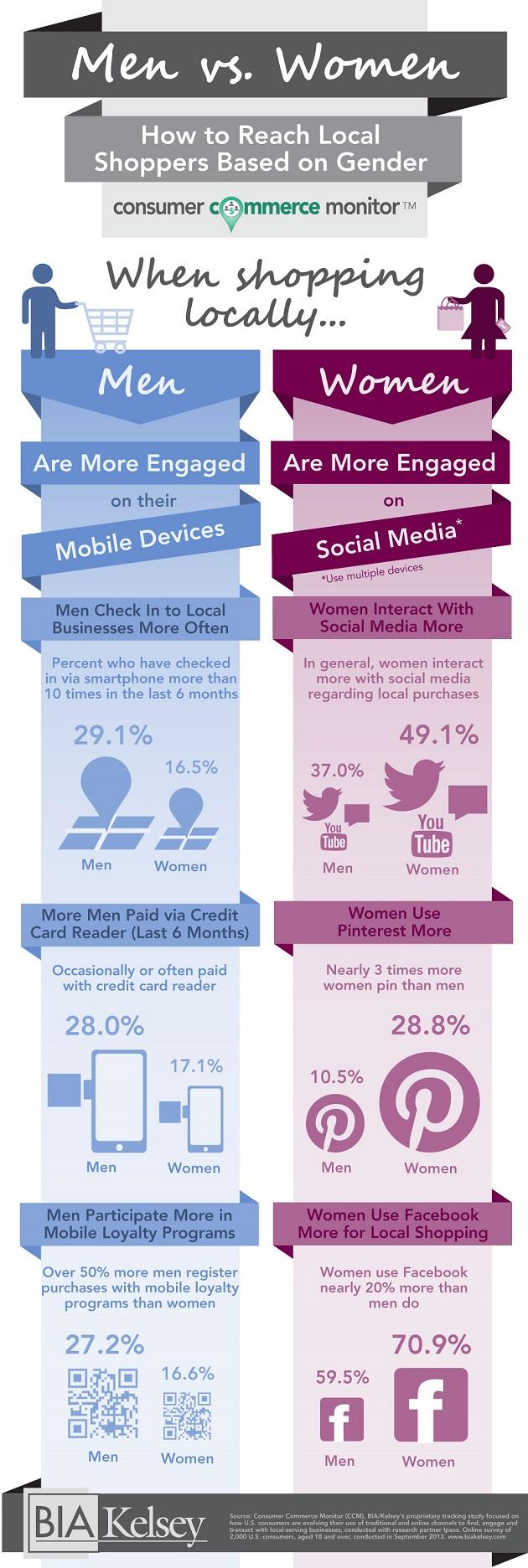 Women vs. Men. Local-Shopping-Infographic