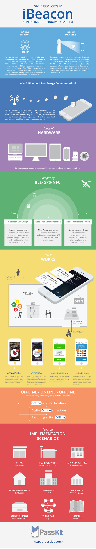 ibeacon proximity services infographic passkit