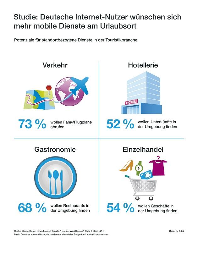 Studie Ÿber die Nutzung von Location Based Services: Deutsche Internet-Nutzer wŸnschen sich mehr mobile Dienste am Urlaubsort