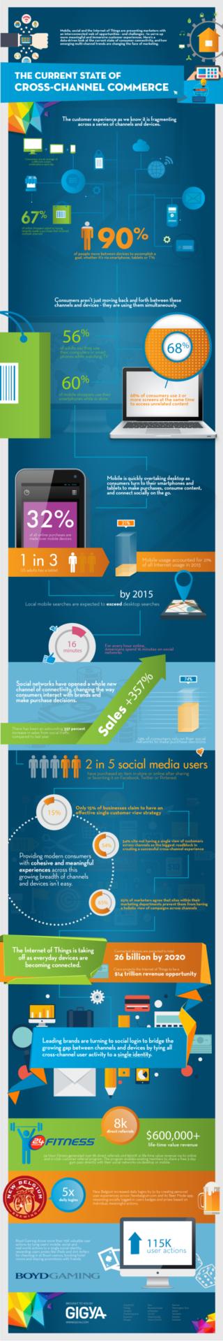 Cross-Channel-Commerce Infografik
