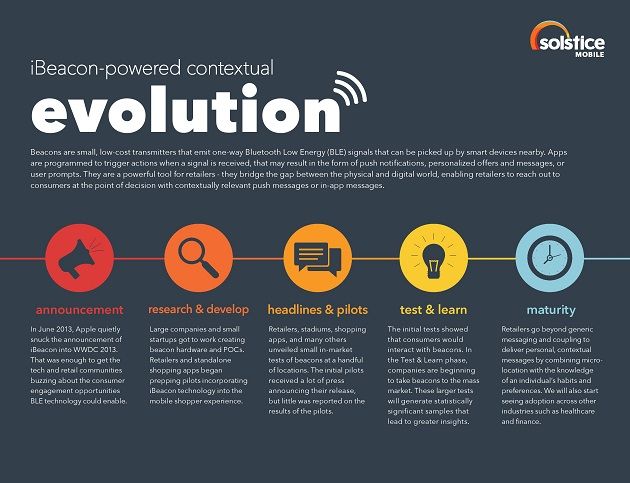 Beacon Infographic - How to build your iBeacon strategy - Solstice Mobile-page-001 S