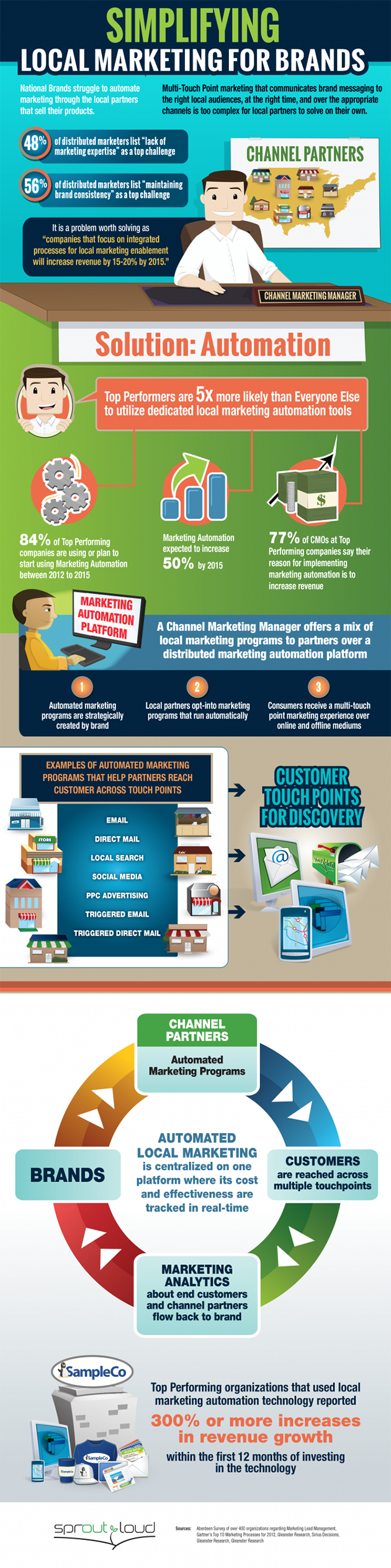 Infographic - Simplifying Local Marketing for Brands - Sproutloud - K