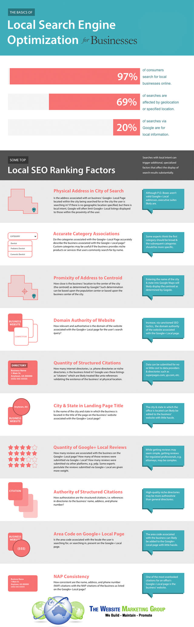 TWMG - Basics of Local SEO For Business - Infographic