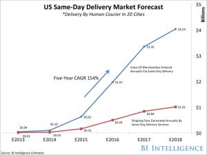 bii sameday delivery forecast SDD Studie BI