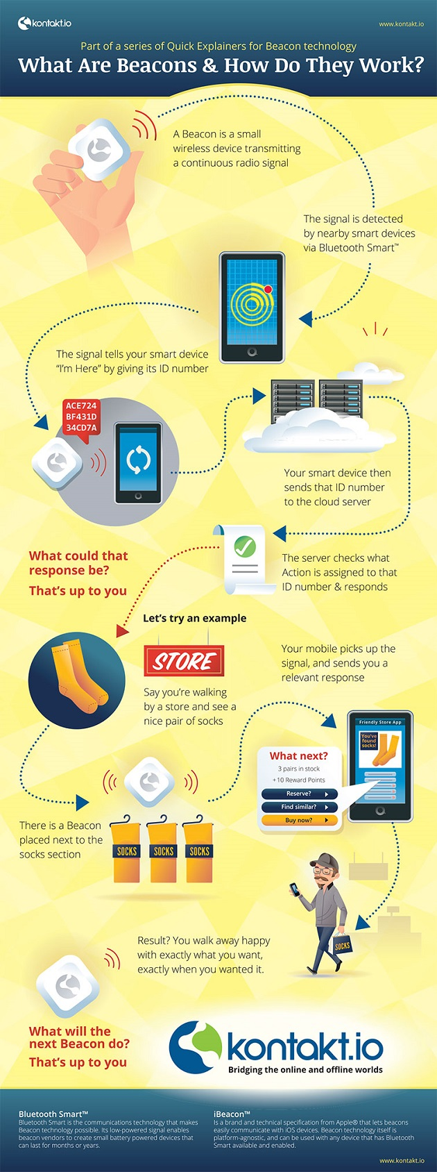 Infographic - What are Beacons and What Do They Do 630