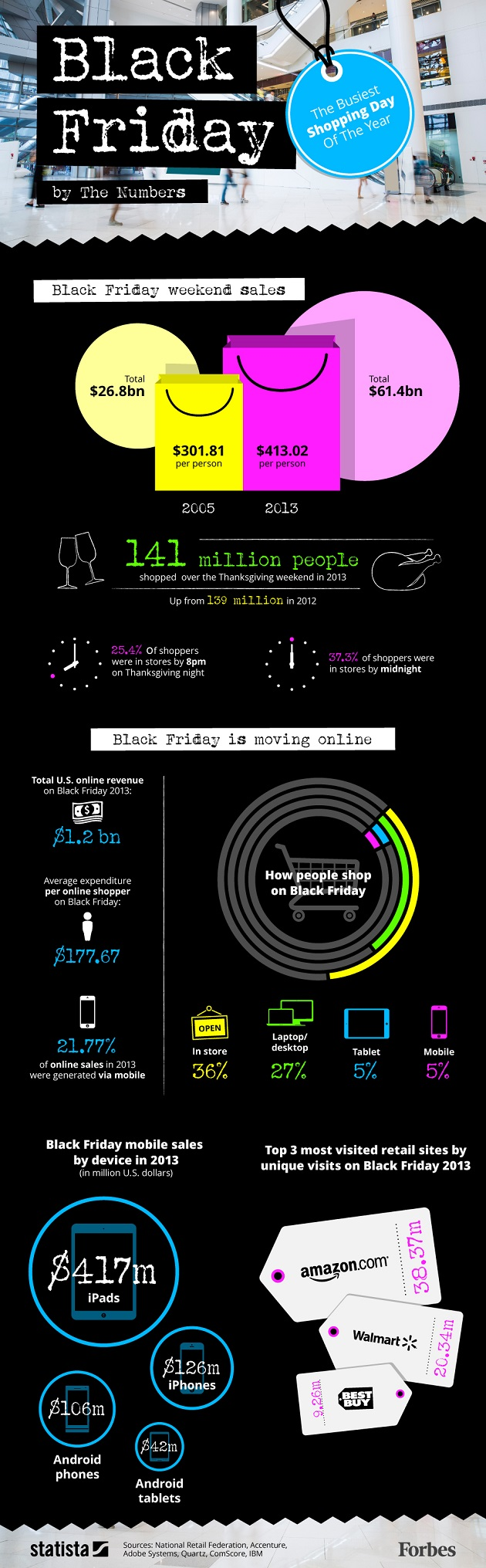 Black Friday Zahlen Numbers Forbes Statista 630