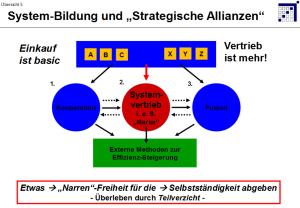 Eggert 5 System-Bildung