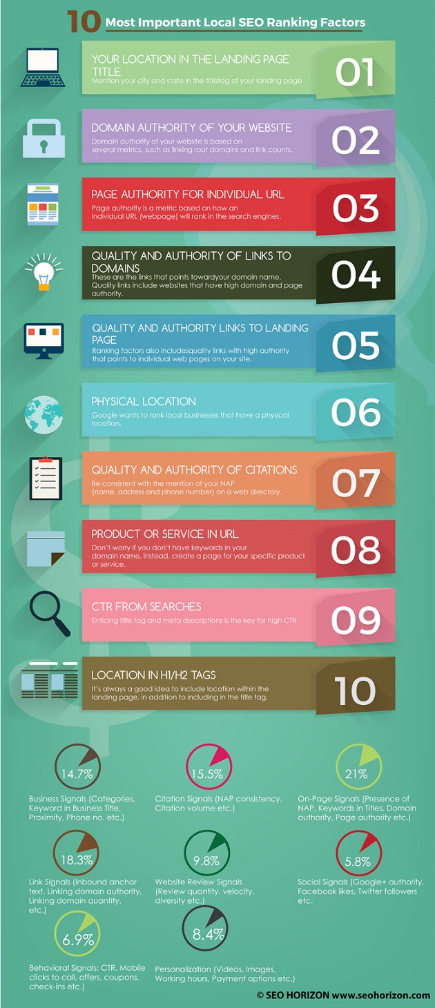630 10-Essential-Factors-for-Local-SEO-Ranking Horizon SEO