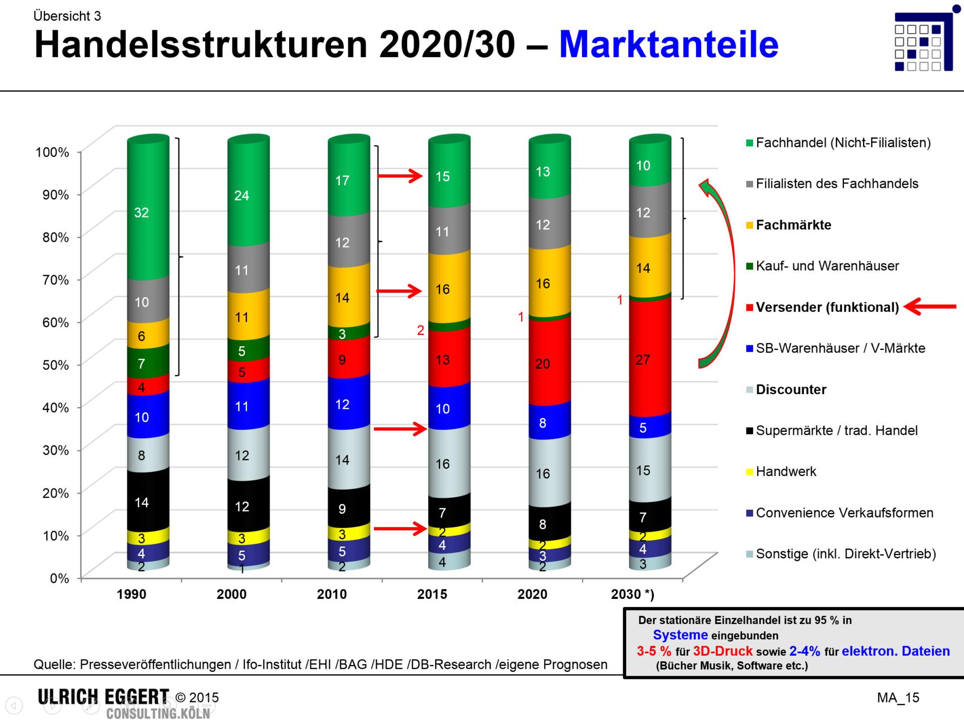 gewaltige marktanteilsverschiebungen im deutschen handel bis 2025 30 der station re. Black Bedroom Furniture Sets. Home Design Ideas