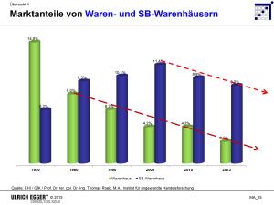 Eggert4 Übersichten Grafiken Marktanteilsverschiebungen