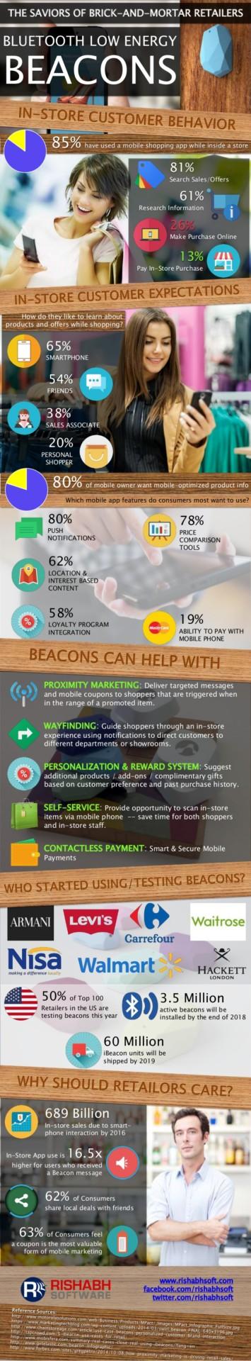 saviors-of-brickandmortar-retailers-ble-beacons-infographic-1-638