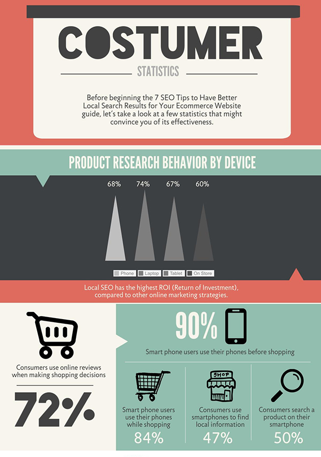 630 shopio Customer Shopping Behaviors and Device Usage Statistics Infographic local seo