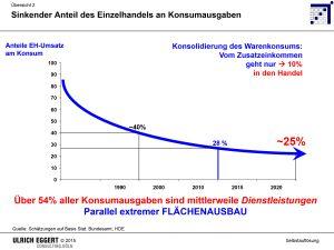 2 Eggert - SELBSTAUFLÖSUNG DES INSTITUTIONELLEN LADENHANDELS