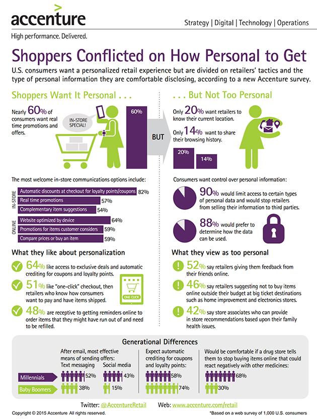 630 Accenture Personalization Survey - Infografik Studie US-Kunden