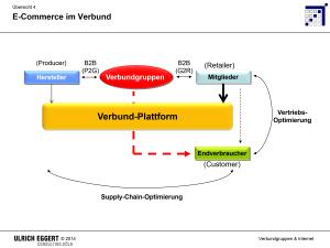 Eggert4 Verbundgruppen & Internet 3 2015