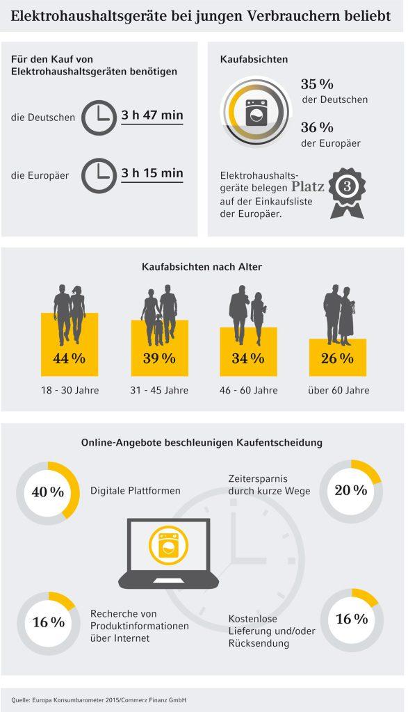 150415_Infografik_Elektro_NEUZ