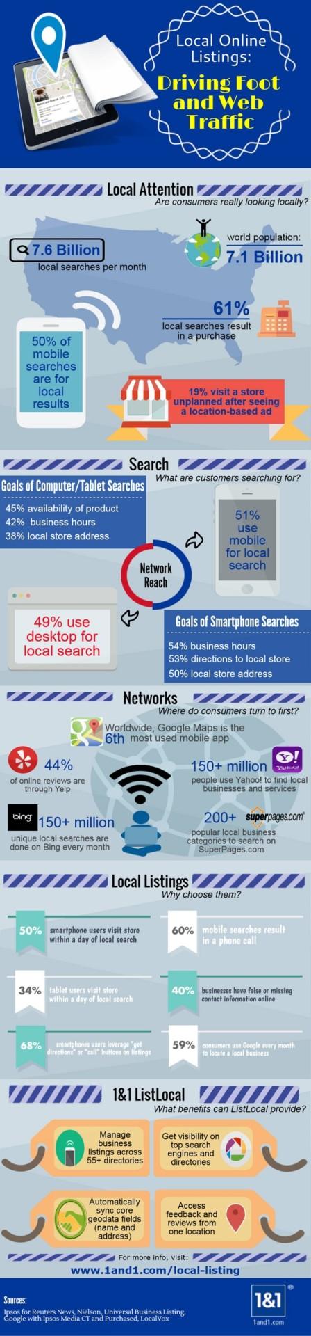 630 listlocal infographic 1und1 IG