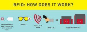 Target RFID