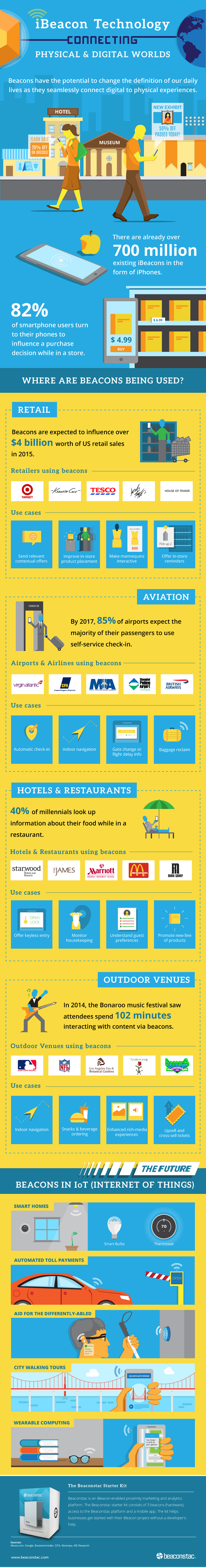 630 Infographic beaconstac - iBeacon Technology – Connecting physical and digital worlds