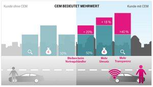 Telekom CEM