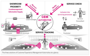 Telekom Customer Experience Management Automotive