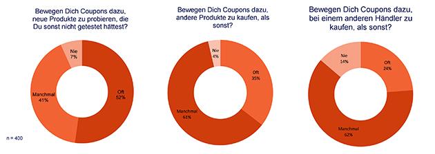 630 GS1 Coupies Studie neue Händler finden
