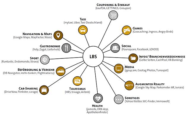 630 LBS Studie Übersicht Anbieter Gelbe Seiten