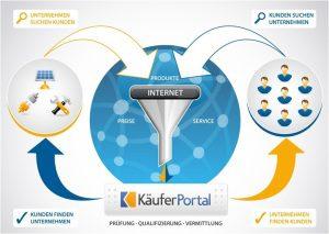 Käuferportal-Grafik