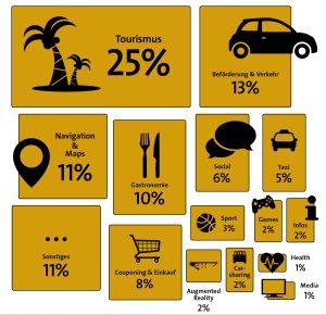 LBS Nutzung Studie Gelbe Seiten