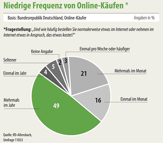 Online Frequenz - Studie Lokale Welten Allensbach BVDA
