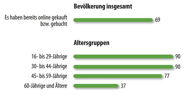 Online-Kunden - Studie Lokale Welten Allensbach BVDA