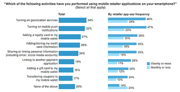 RetailMeNot Studie - Apps im Handel II