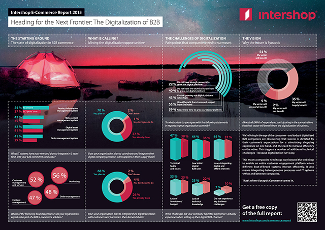640 intershop-ecommerce-report-poster