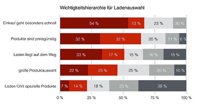 650 Gründe für Laden - Studie zum Einkaufsverhalten deutscher Verbraucher Wunderkauf checkitmobile