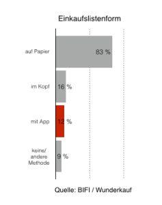 Grafik 1 - Einkaufslistenform - Quelle- BIFI + Wunderkauf