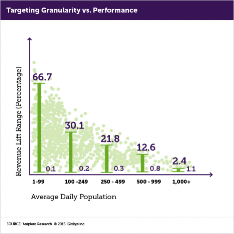 Targeting Granularity